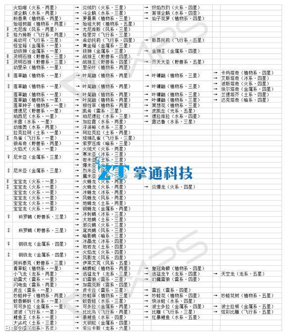 宠物王国单机版合体表